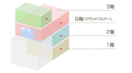 階層案内図
